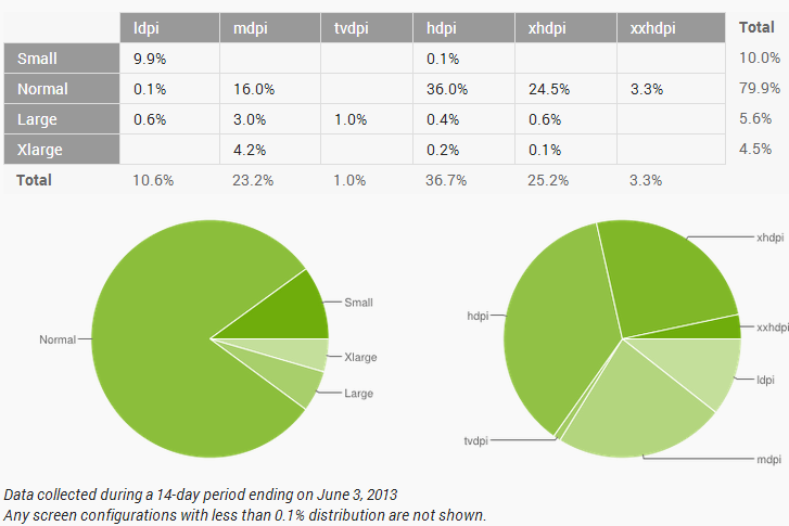 http://developer.android.com/about/dashboards/index.html