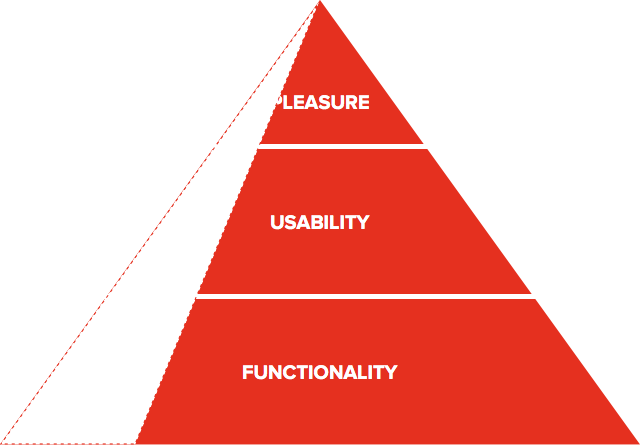 pyramid-product-better-prio