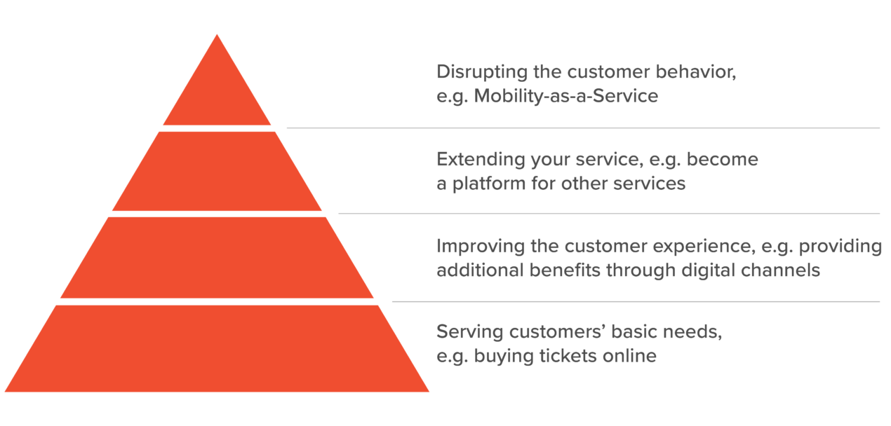 Hierarchy of digital transformation