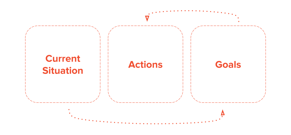 "Three boxes containing words: current situation, actions and goals. An arrow leading from ""current situation"" to ""goals"" and another arrow leading from ""goals"" to ""actions""."